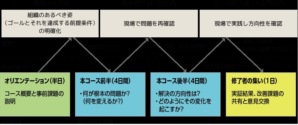 TOC-course