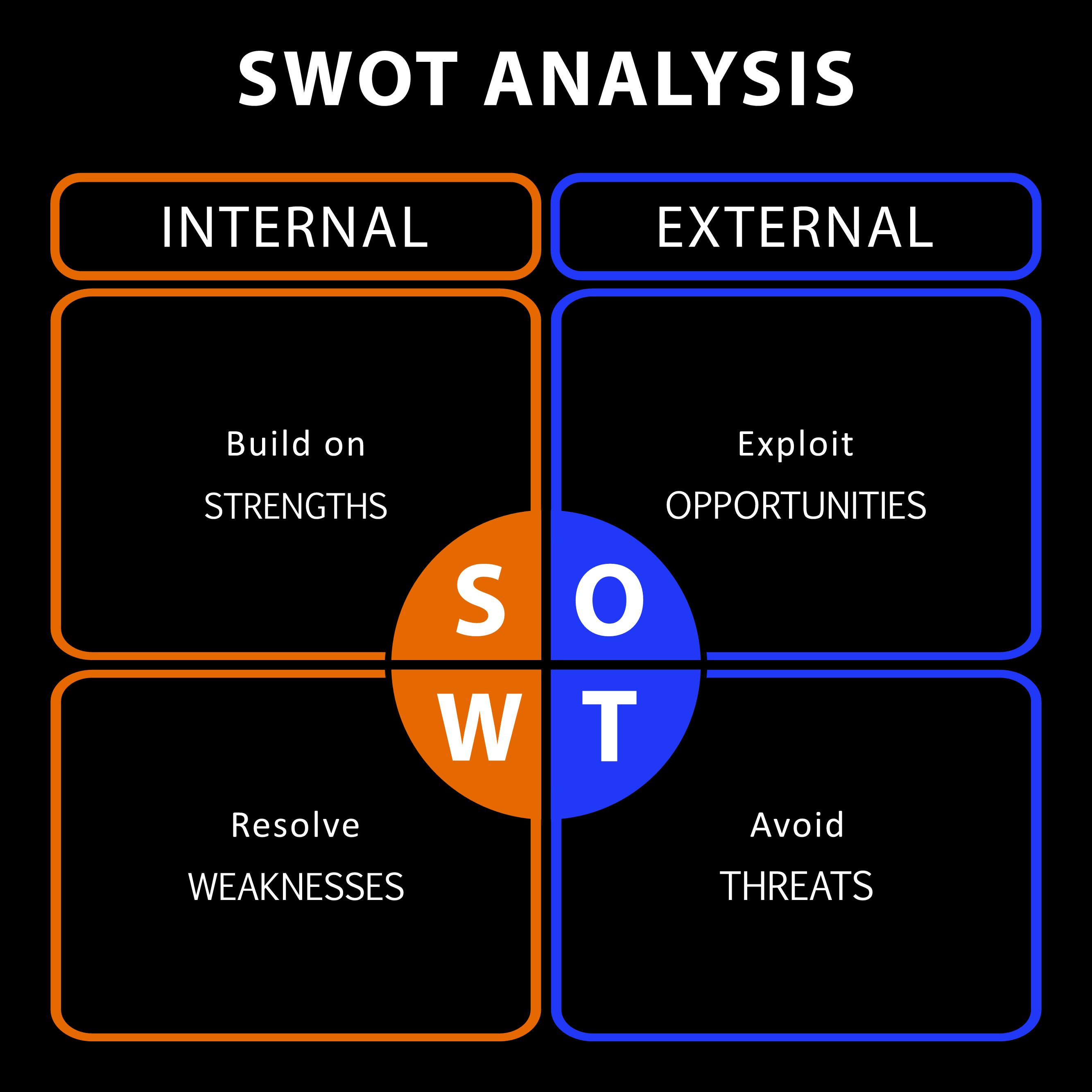 bigstock-swot-analysis-table-with-main-120850808